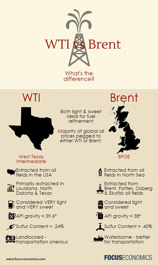 What Is The Difference Between Wti And Brent Crude Oil