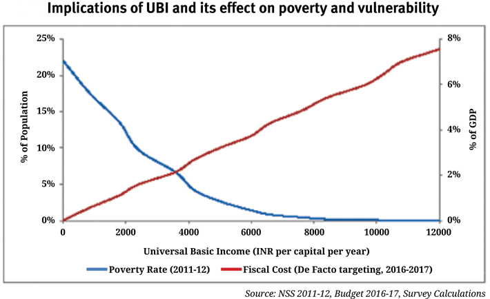 An Analysis of Guaranteed Basic Income and the Economy