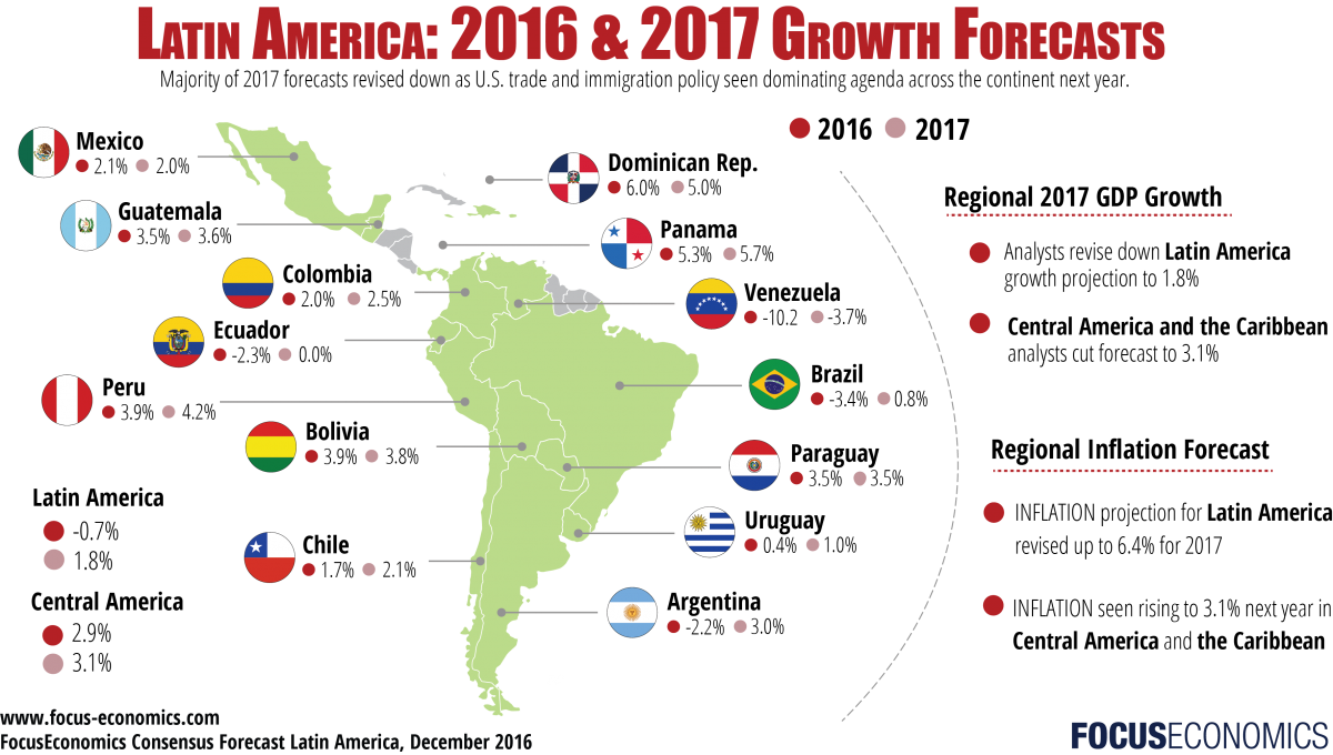 Latin America 2017 Economic Outlook