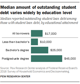 median_amount_of_oustanding_student_debt_varies_widely_by_eduation_level.png