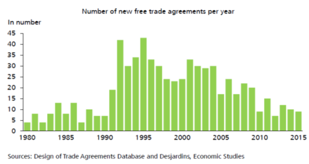 number_of_free_trade.png