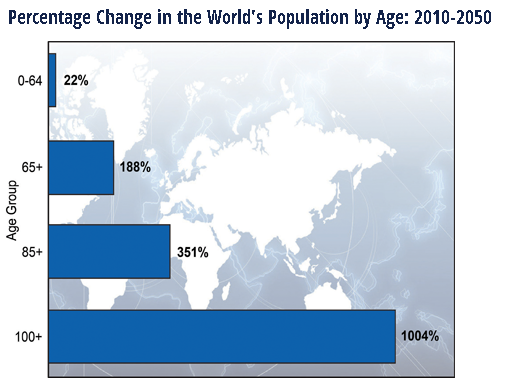 percentage_change_world_population_age_2010-2050_focuseconomics.png