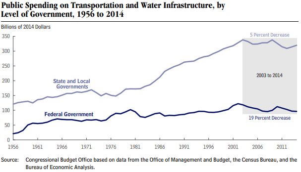 spending_on_transportation_and_water_infrastructure_0.png
