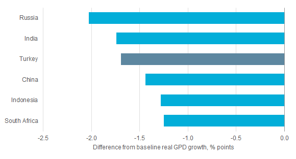 Emerging Markets Slowdown: 3-Year Average Annual GDP Impact