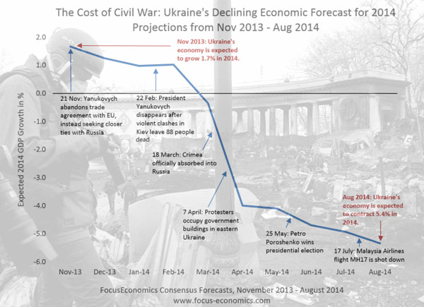 Ukraine Economic Forecast
